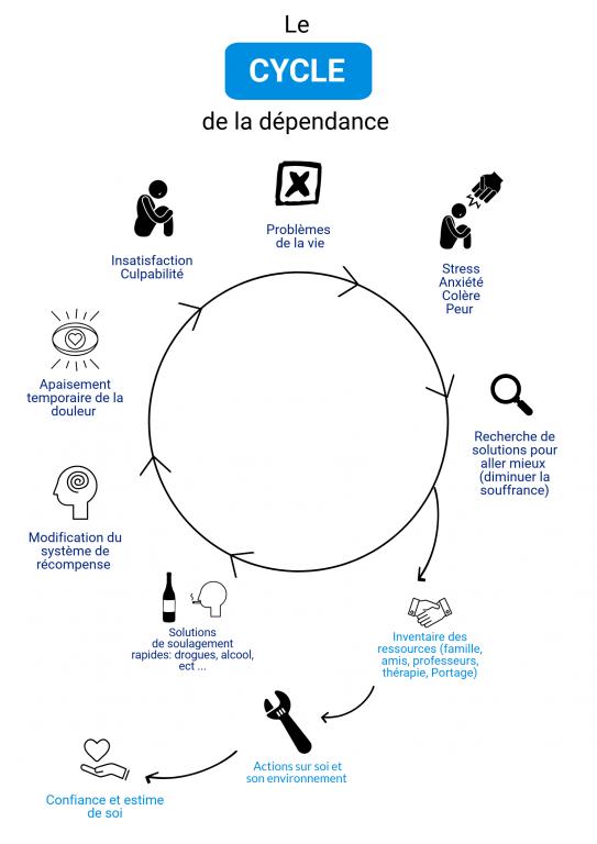 cycle de la dépendance