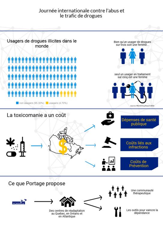 """Résultat de recherche d'images pour """"journée internationale contre l'abus et le trafic de drogues"""""""